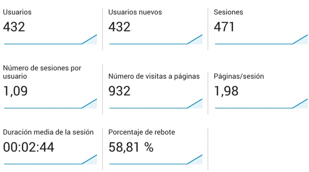 Resultados Google Analytics